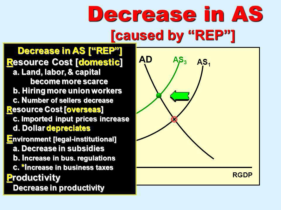 Decrease in AS [caused by REP ] PL Decrease in AS [ REP ]